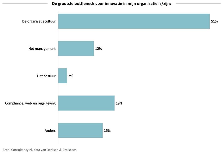 De grootste bottleneck voor innovatie in mijn organisatie