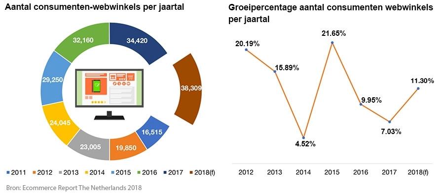 Online Shoppen Nu Goed Voor 25 Miljard Top 10 Webwinkels Van Nederland
