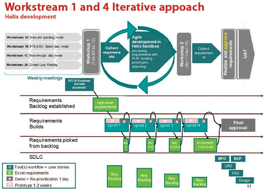 Workstream 1 and 4 Iterative appoach