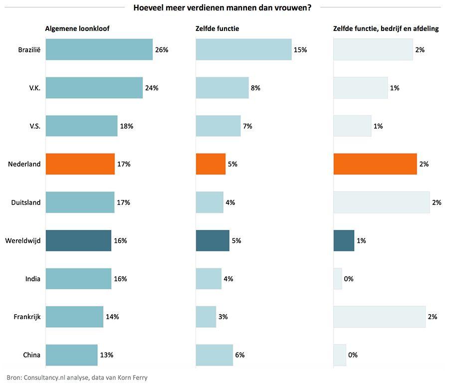 Vreemdgaan mannen vrouwen percentage overspel vreemdgaan