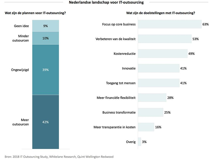 Nederlandse landschap voor IT-outsourcing