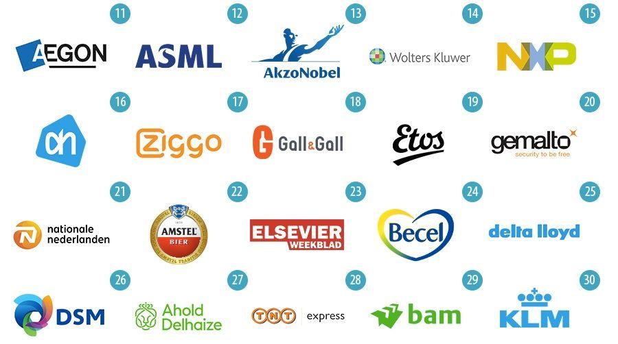 De 25 grootste beursgenoteerde bedrijven ter wereld