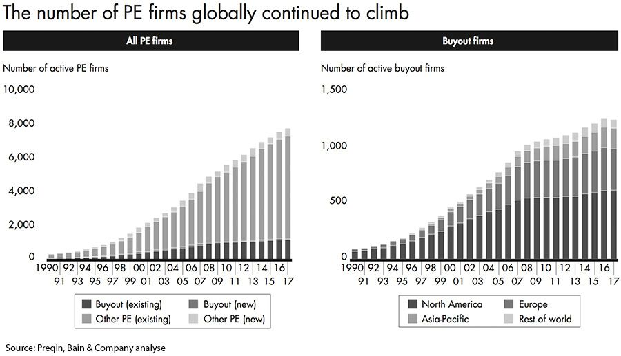 The number of PE firms globally continued to climb