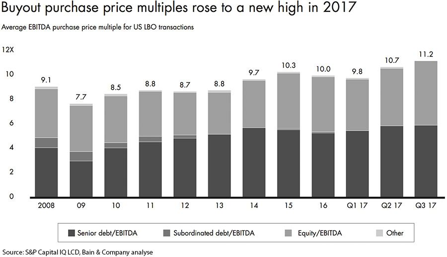 Buyout purchase price multiples rose to a new high in 2017