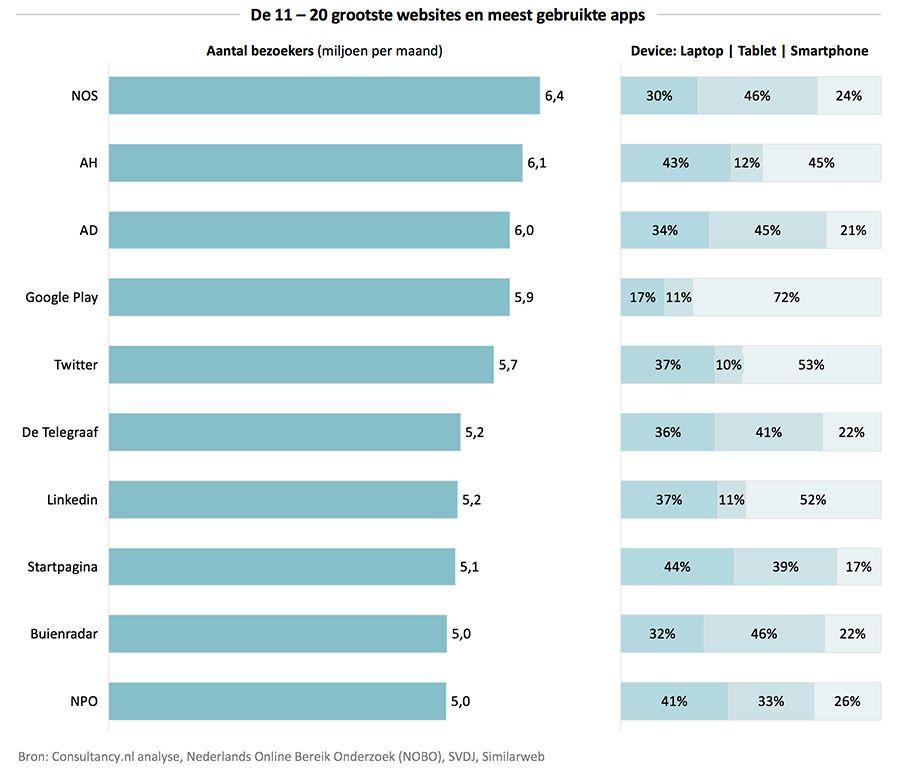 De 11 – 20 grootste websites en meest gebruikte apps