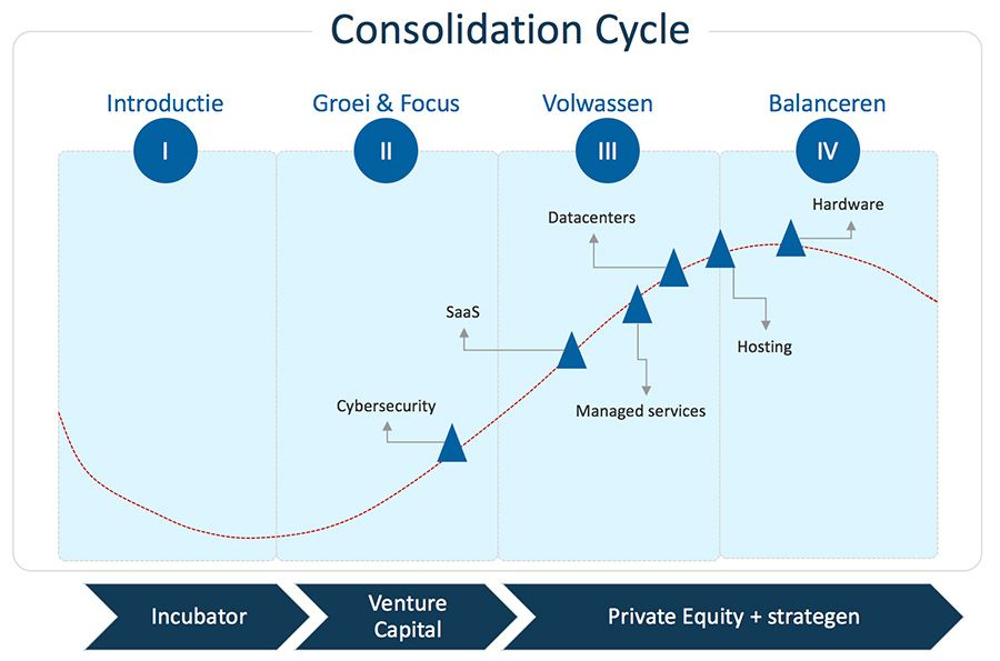 Consolidation Cycle