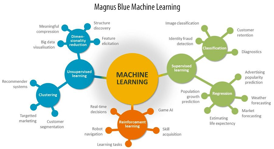 Magnus Blue Machine Learning