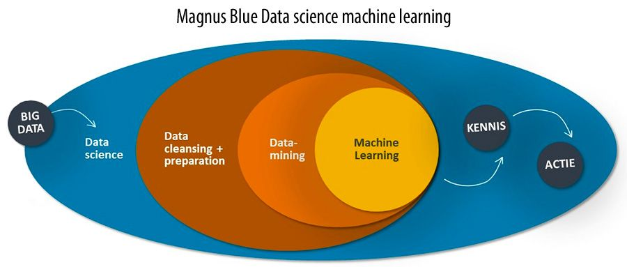 Magnus Blue Data science machine learning