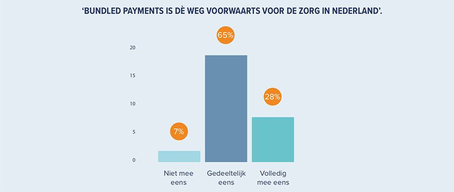 Bundled payments is dé weg voorwaarts voor de zorg in Nederland
