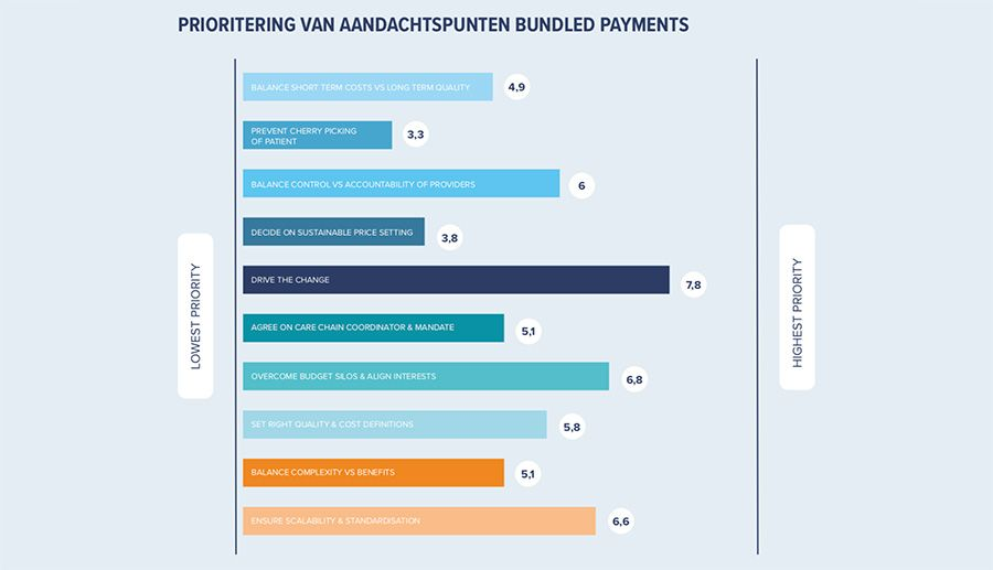 Prioritering van aandachtspunten bundled payments