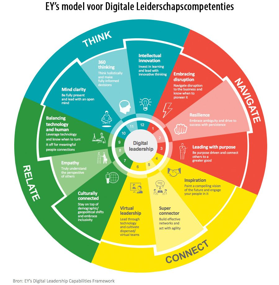 EY's model voor Digitale Leiderschapscompetenties