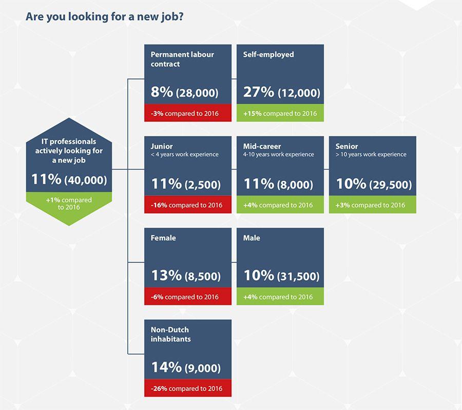 Ben je op zoek naar een nieuwe baan