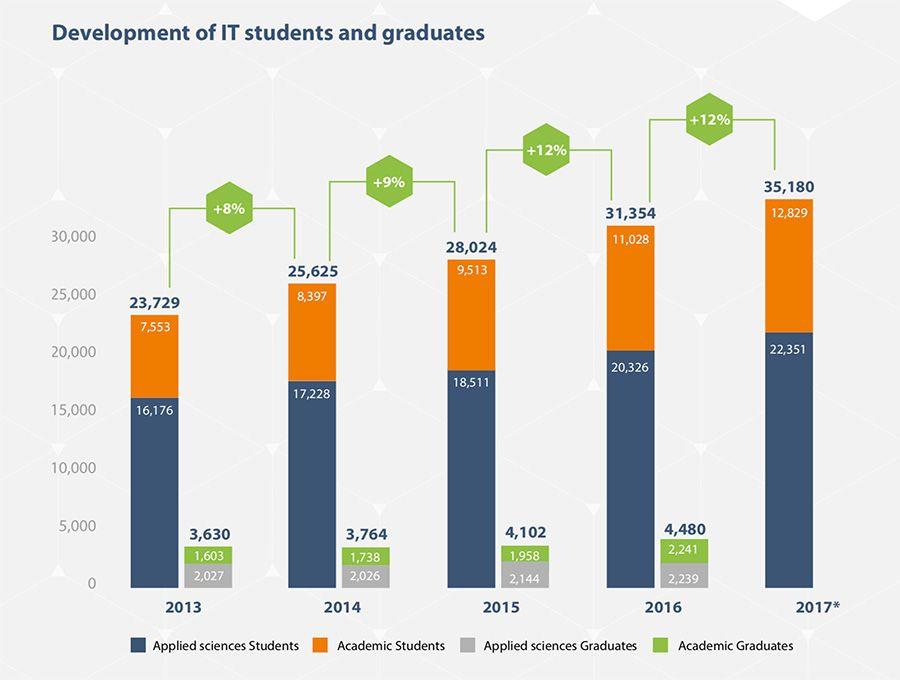 Ontwikkeling van IT-studenten en –afgestudeerden