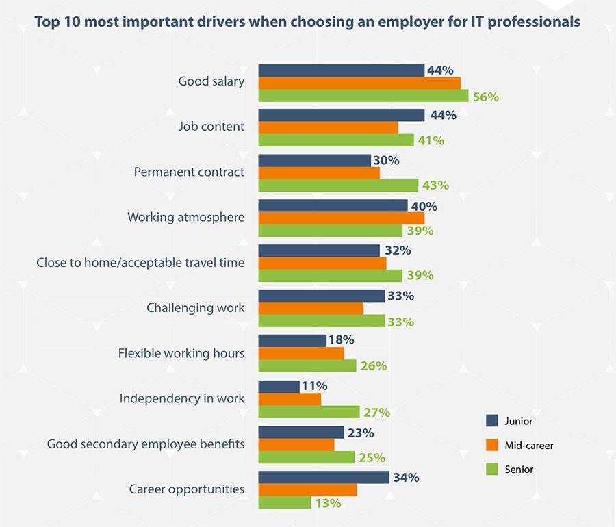Top 10 belangrijkste factoren voor IT-professionals bij het kiezen van een werkgever
