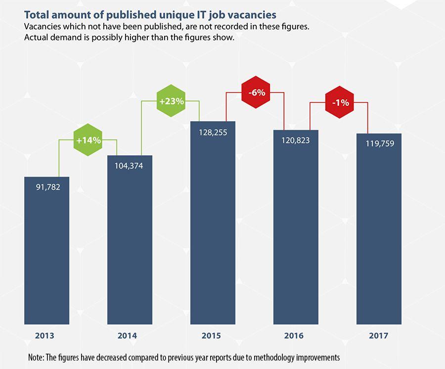 Totale hoeveelheid gepubliceerde unieke IT-vacatures