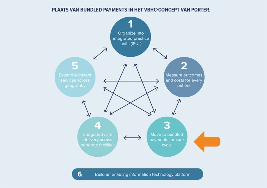 Plaats van bundled payments in het VBHC-concept van Porter