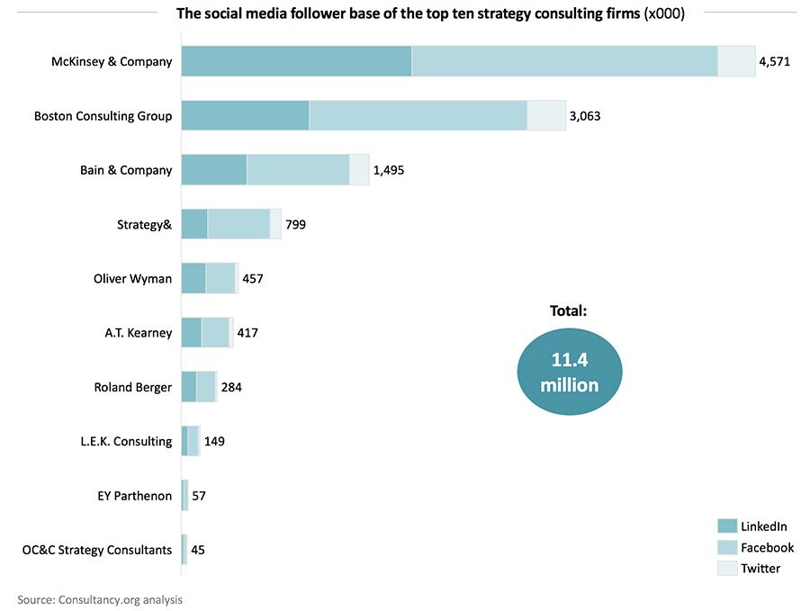 The social media follower base of the top ten strategy consulting firms