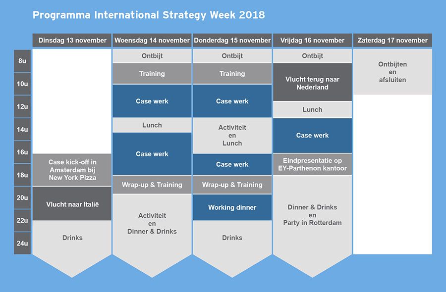 EY-Parthenon - Programma International Strategy Week 2018