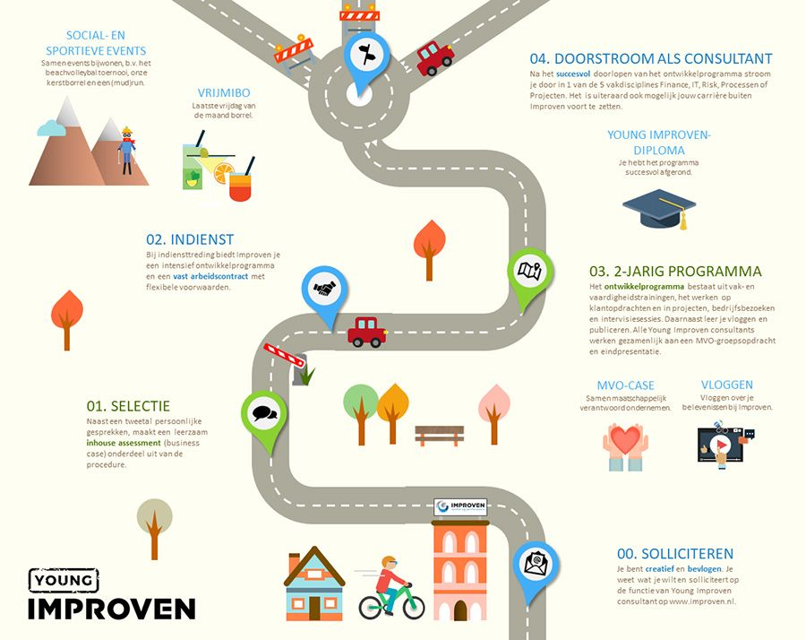 Young Improven - Roadmap