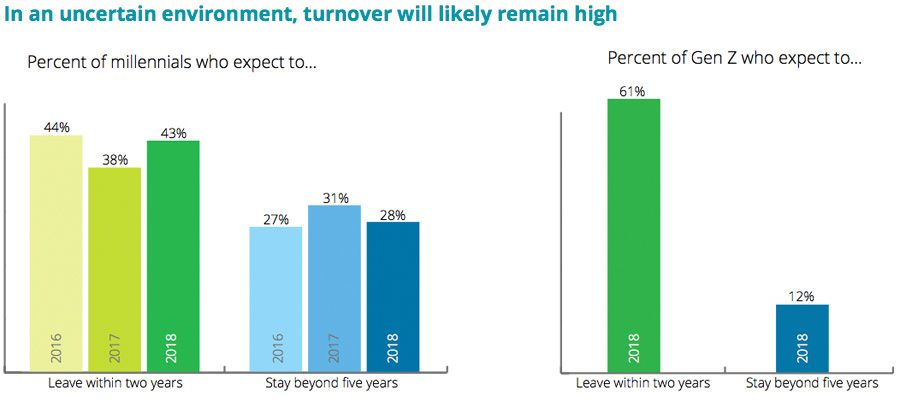In an uncertain environment, turnover will likely remain high