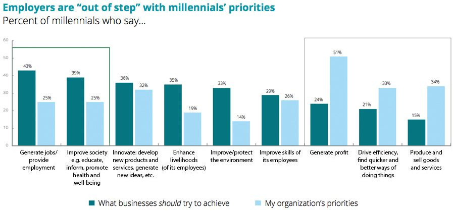 "Employers are ""out of step"" with millennials' priorities"