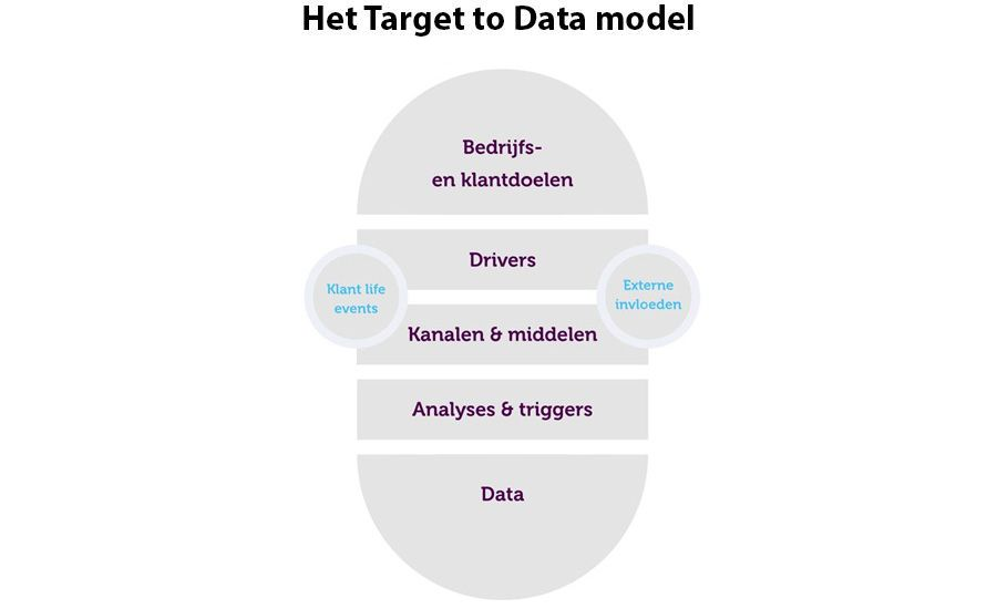 Target to Data model