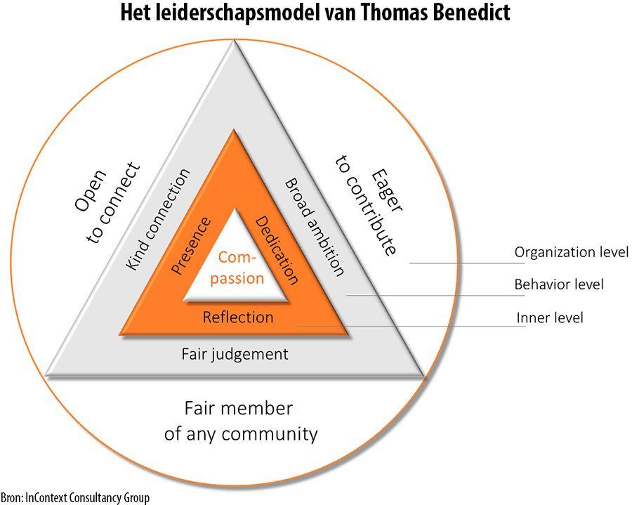 Een Model Voor Het Ontwikkelen Van Nieuw Leiderschap