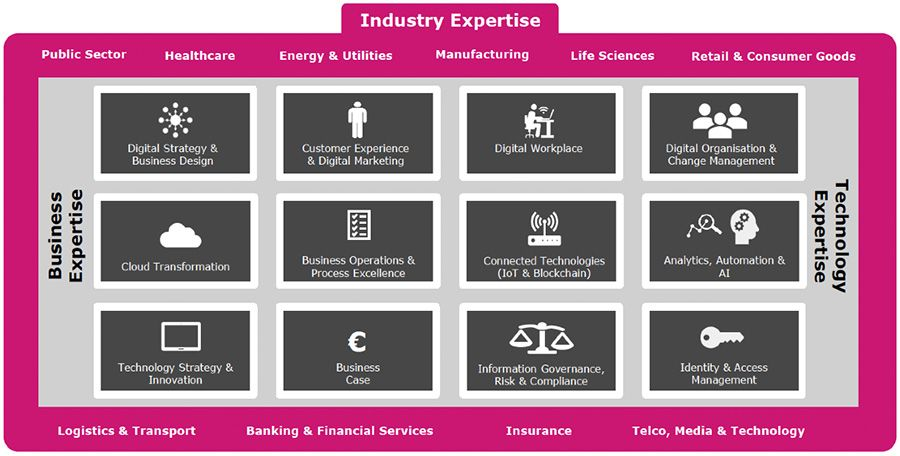 Atos Consulting - Industry expertise