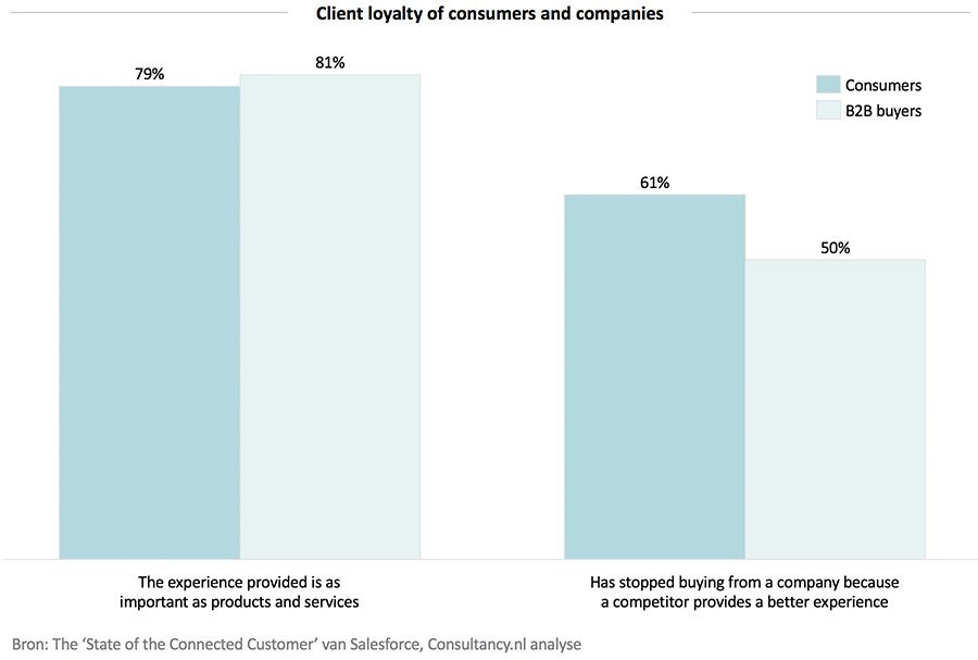 Client loyalty of consumers and companies