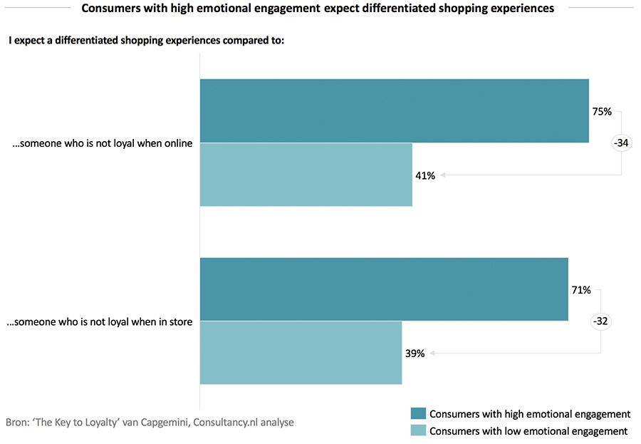 Consumers with high emotional engagement expect differentiated experiences