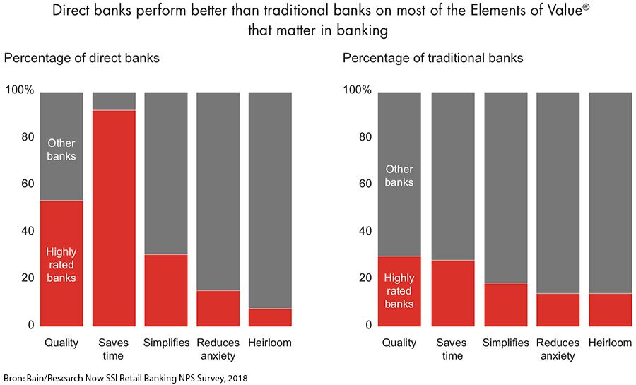 Performance Elements of Value - directe banken versus traditionele banken