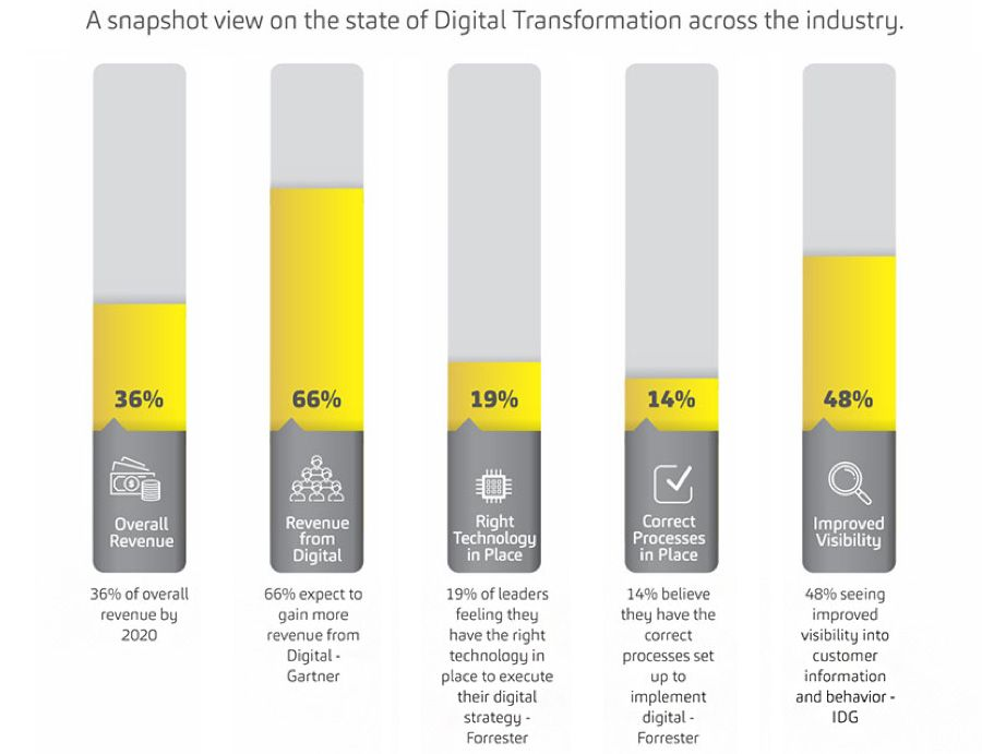 A snapshot view on the state of Digital Transformation across the industry
