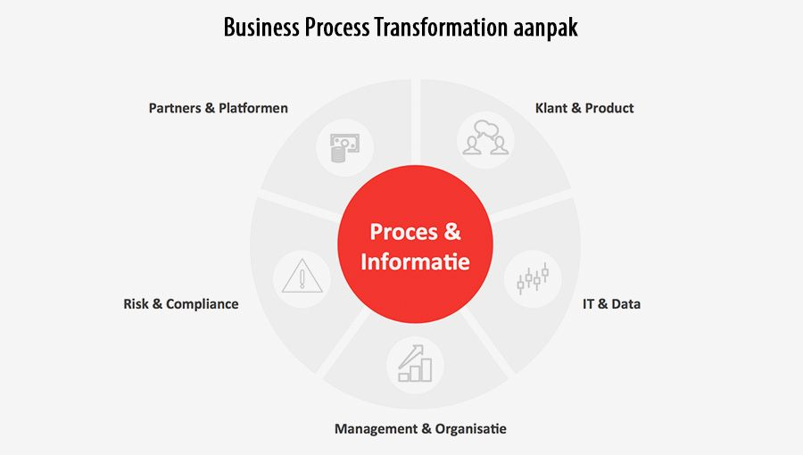 Business Process Transformation aanpak