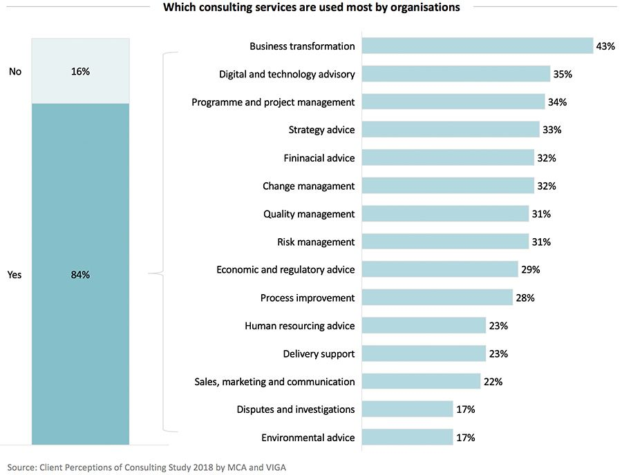 Which consulting services are used most by organisations
