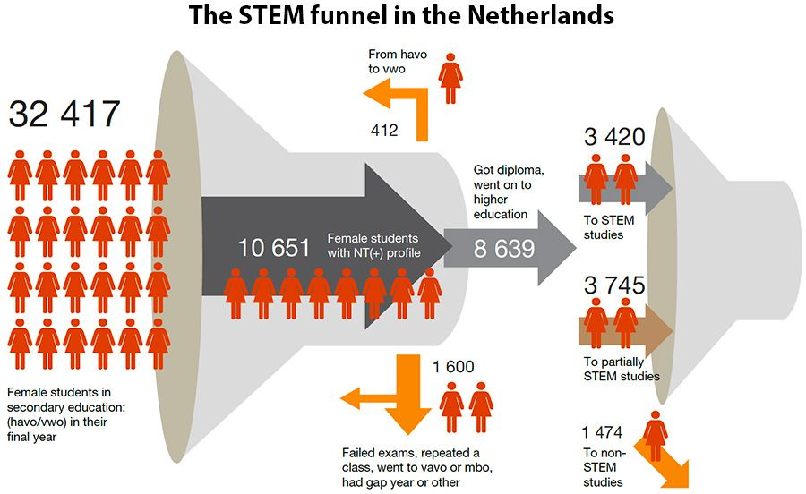 The STEM funnel in 2016