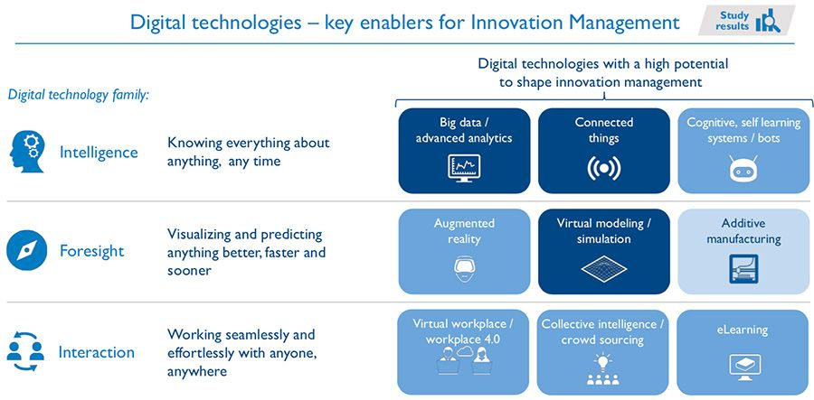 Digital technologies - key enablers for Innovation Management