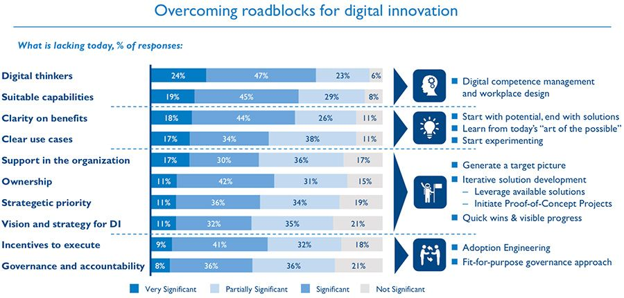 Overcoming roadblocks for digital innovation
