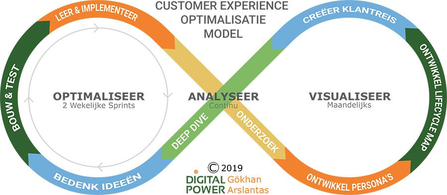 Customer Experience Optimalisatie model