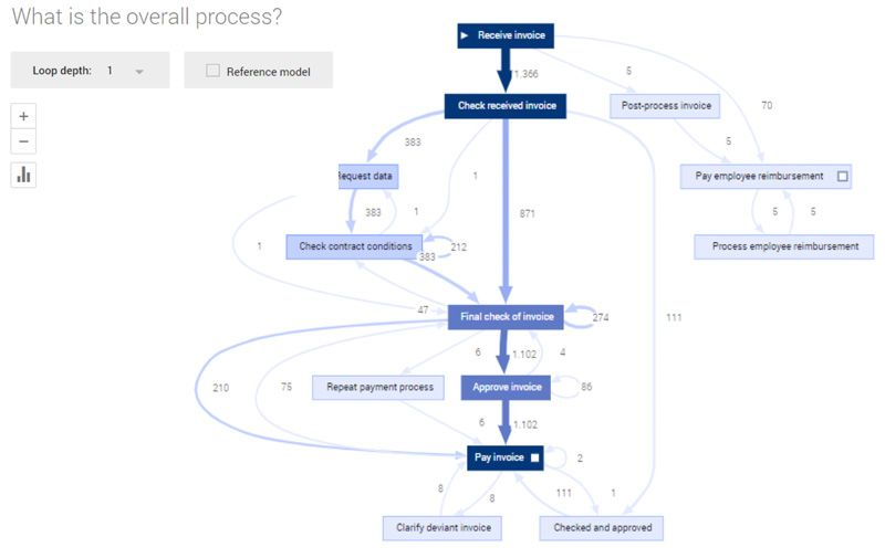 Process Model, gemaakt in ProcessGold