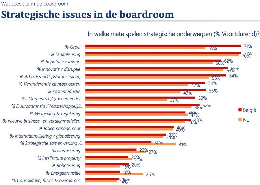 Strategische issues in de boardroom