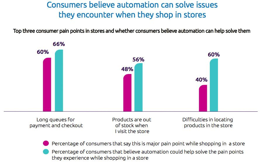 Consumers believe automation can solve issues they encounter when they shop in stores