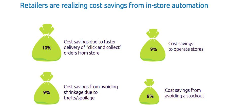 Retailers are realizing cost savings from in-store automation
