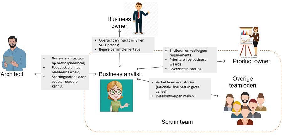 De rol van business analist in agile