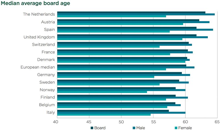 Median average board age
