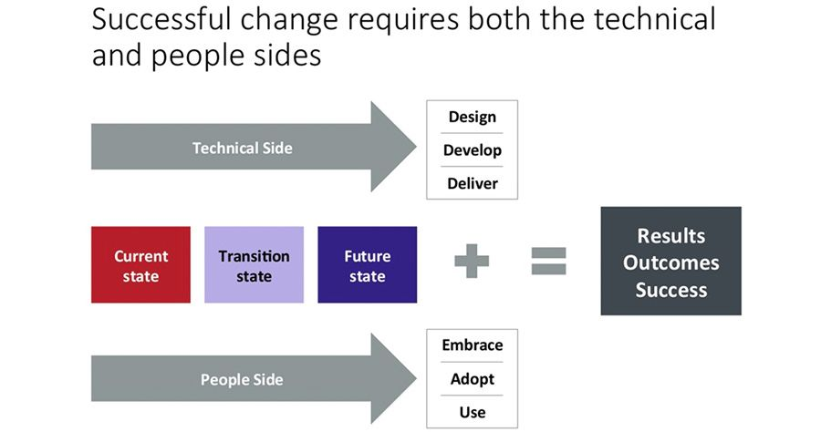 Succesful change requires both the technical and people sides