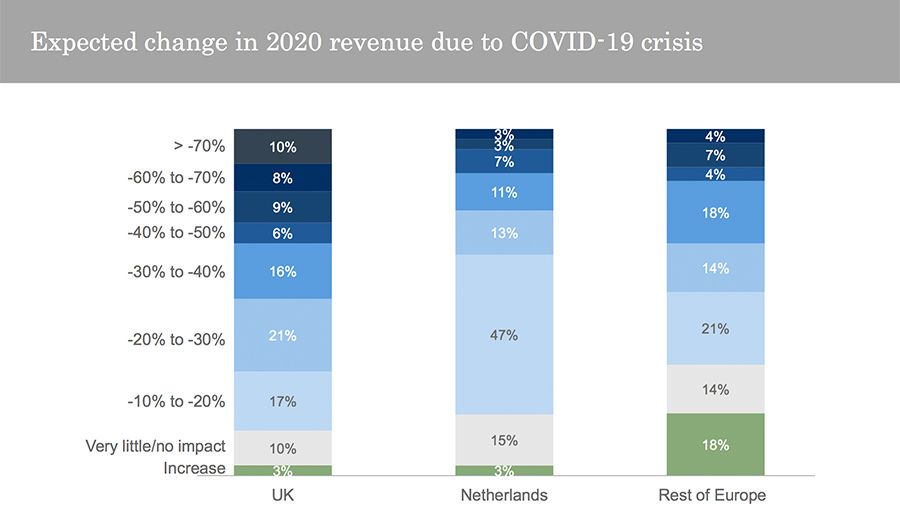 Expected change in 2020 revenue due to COVID-19 crisis