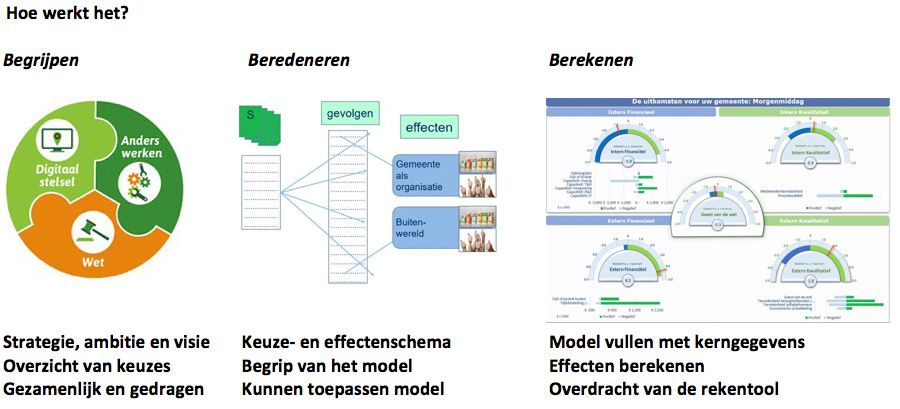 Structureel effectenmodel