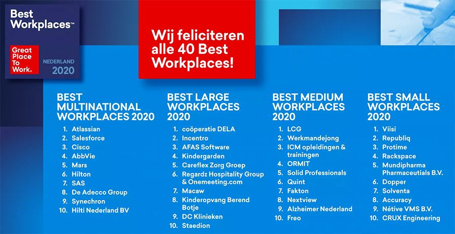 Great Place To Work Nederland 2020