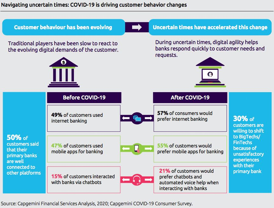 Navigating uncertain times: COVID-19 is driving customer behavior changes