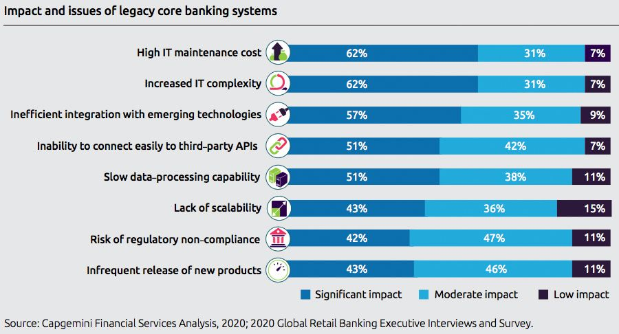 Impact and issues of legacy core banking systems